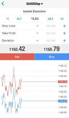 Revealed: The Best Combination of Forex Indicators for Day Trading - My Trading Skills